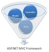 Asp.net MVC Cheat Sheets
